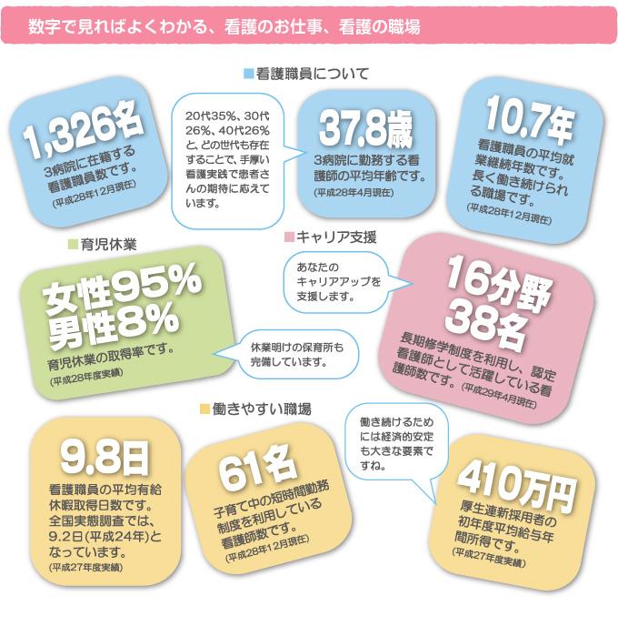数字で見ればよくわかる、看護のお仕事、看護の職場